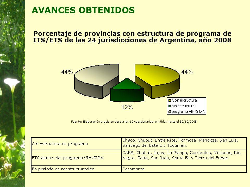 Porcentaje de provincias con estructura de programa de ITS/ETS de las 24 jurisdicciones de Argentina, año 2008 Fuente: Elaboración propia en base a los 10 cuestionarios remitidos hasta el 30/10/2008