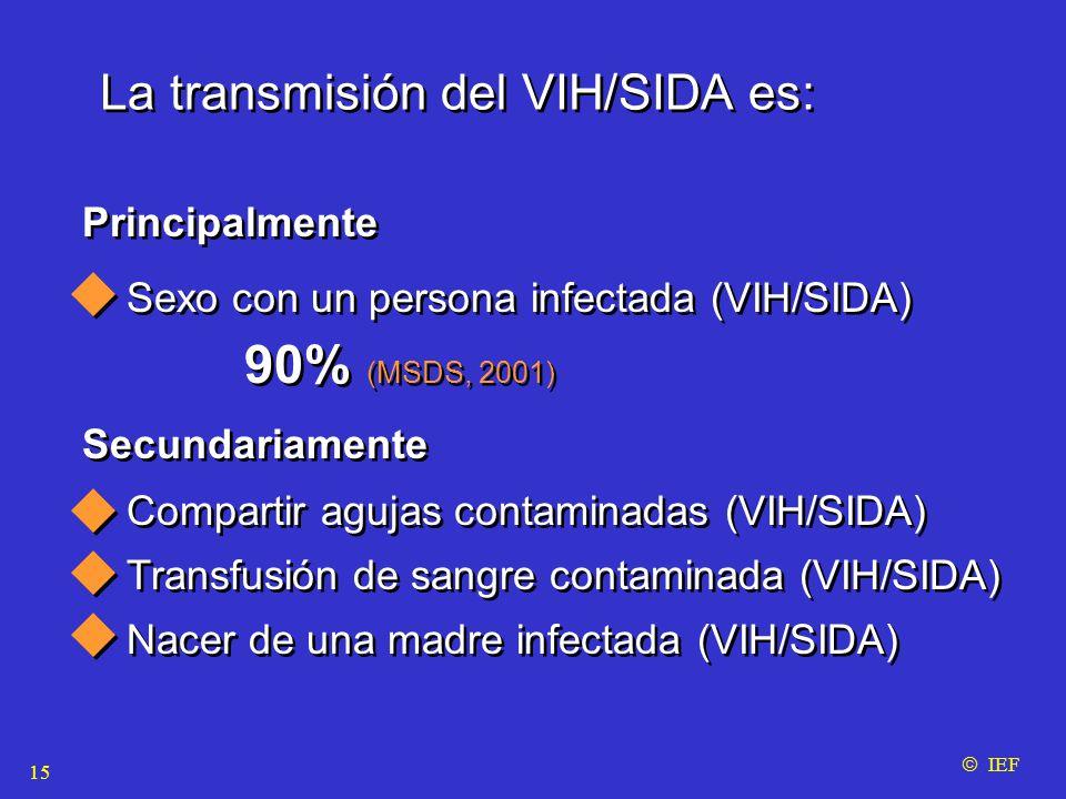 La transmisión del VIH/SIDA es: Sexo con un persona infectada (VIH/SIDA) 90% (MSDS, 2001) Compartir agujas contaminadas (VIH/SIDA) Transfusión de sangre contaminada (VIH/SIDA) Nacer de una madre infectada (VIH/SIDA) Sexo con un persona infectada (VIH/SIDA) 90% (MSDS, 2001) Compartir agujas contaminadas (VIH/SIDA) Transfusión de sangre contaminada (VIH/SIDA) Nacer de una madre infectada (VIH/SIDA) Principalmente Secundariamente  IEF 15