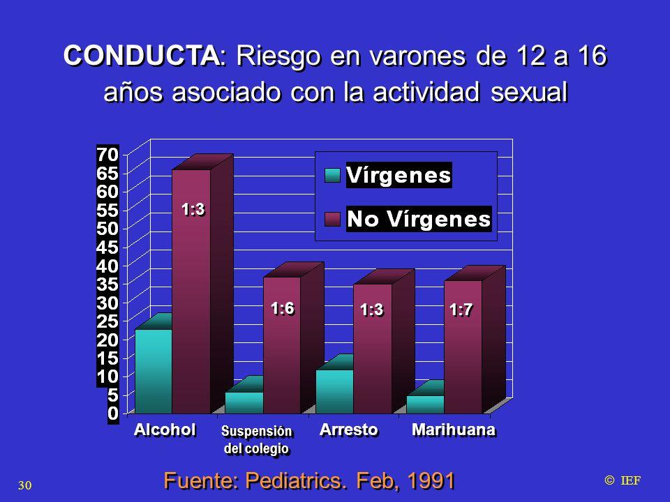 CONDUCTA: Riesgo en varones de 12 a 16 años asociado con la actividad sexual CONDUCTA: Riesgo en varones de 12 a 16 años asociado con la actividad sexual Alcohol Suspensión del colegio Suspensión Arresto Marihuana Fuente: Pediatrics.