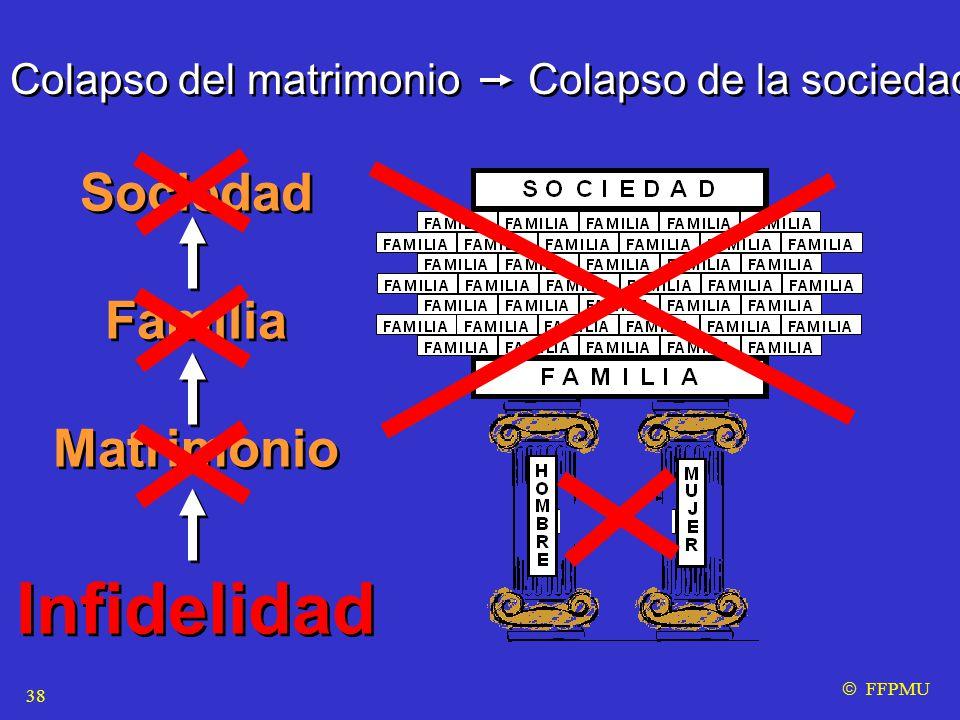 Colapso del matrimonio Colapso de la sociedad  FFPMU Sociedad Familia Matrimonio Infidelidad Sociedad Familia Matrimonio Infidelidad 38