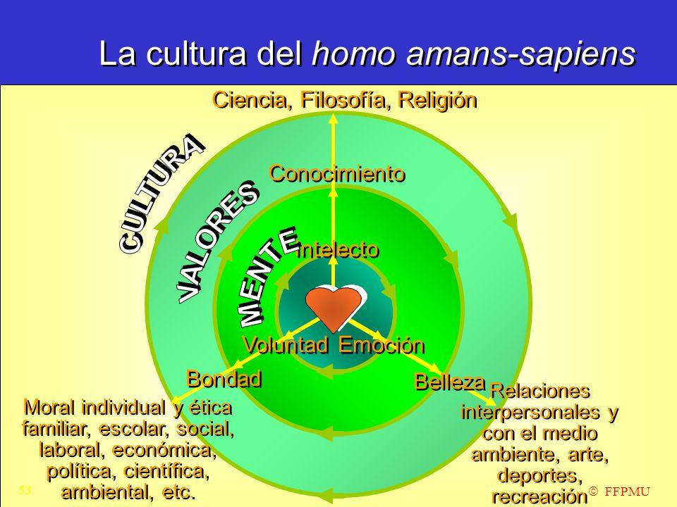 La cultura del homo amans-sapiens  FFPMU Ciencia, Filosofía, Religión Moral individual y ética familiar, escolar, social, laboral, económica, política, científica, ambiental, etc.