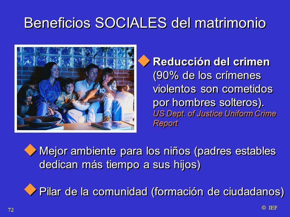 Beneficios SOCIALES del matrimonio Reducción del crimen (90% de los crímenes violentos son cometidos por hombres solteros).