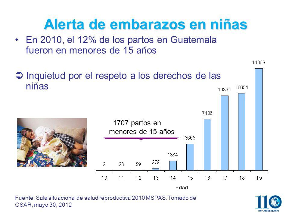 Fuente: Sala situacional de salud reproductiva 2010 MSPAS.