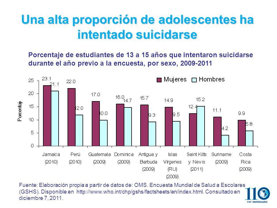 Una alta proporción de adolescentes ha intentado suicidarse Fuente: Elaboración propia a partir de datos de: OMS.
