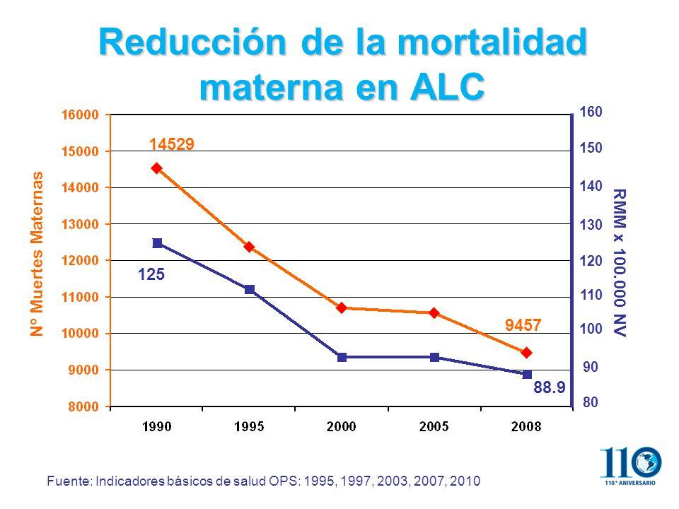 Reducción de la mortalidad materna en ALC Nº Muertes Maternas 14529 9457 88.9 125 Fuente: Indicadores básicos de salud OPS: 1995, 1997, 2003, 2007, 2010 150 140 130 120 110 100 90 80 160 RMM x 100.000 NV
