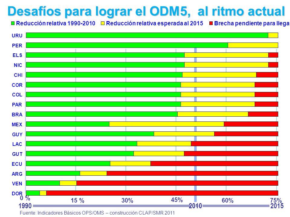 Honduras y Bolivia no informaron cifras oficiales de RMM para el 2010 Fuente: Indicadores Básicos OPS/OMS – construcción CLAP/SMR 2011 1990 2010 2015 0 % 15 %30% 45% 60%75% URU PER ELS NIC CHI COR COL PAR BRA MEX GUY LAC GUT ECU ARG VEN DOR Reducción relativa 1990-2010Reducción relativa esperada al 2015Brecha pendiente para llegar a la Meta Fuente: Indicadores Básicos OPS/OMS – construcción CLAP/SMR 2011 Desafíos para lograr el ODM5, al ritmo actual