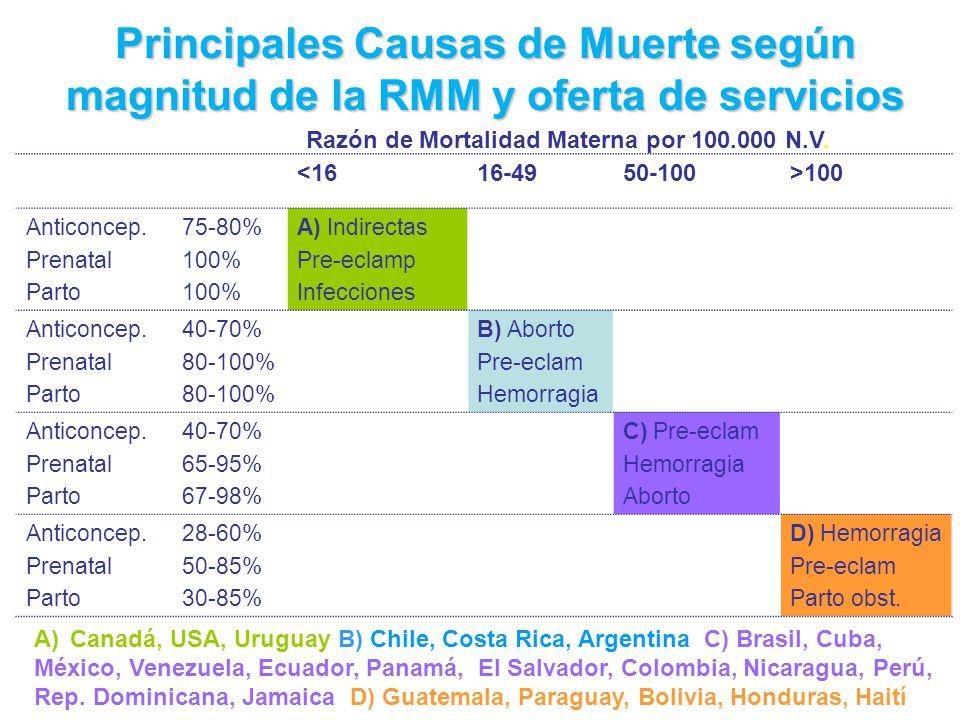 Principales Causas de Muerte según magnitud de la RMM y oferta de servicios <1616-4950-100>100 Anticoncep.