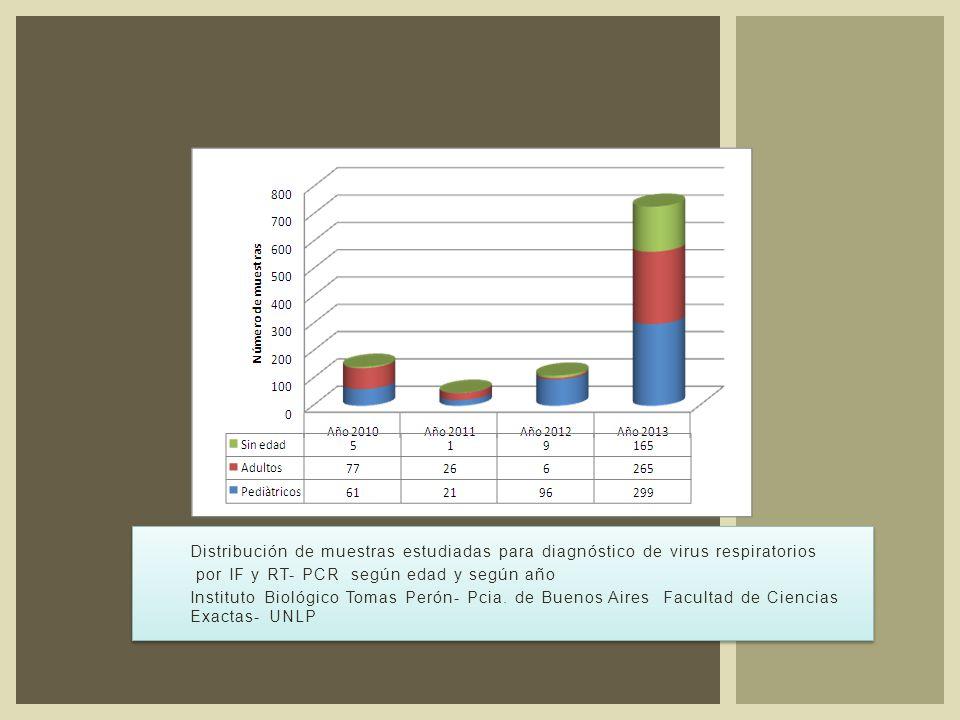Distribución de muestras estudiadas para diagnóstico de virus respiratorios por IF y RT- PCR según edad y según año Instituto Biológico Tomas Perón- Pcia.