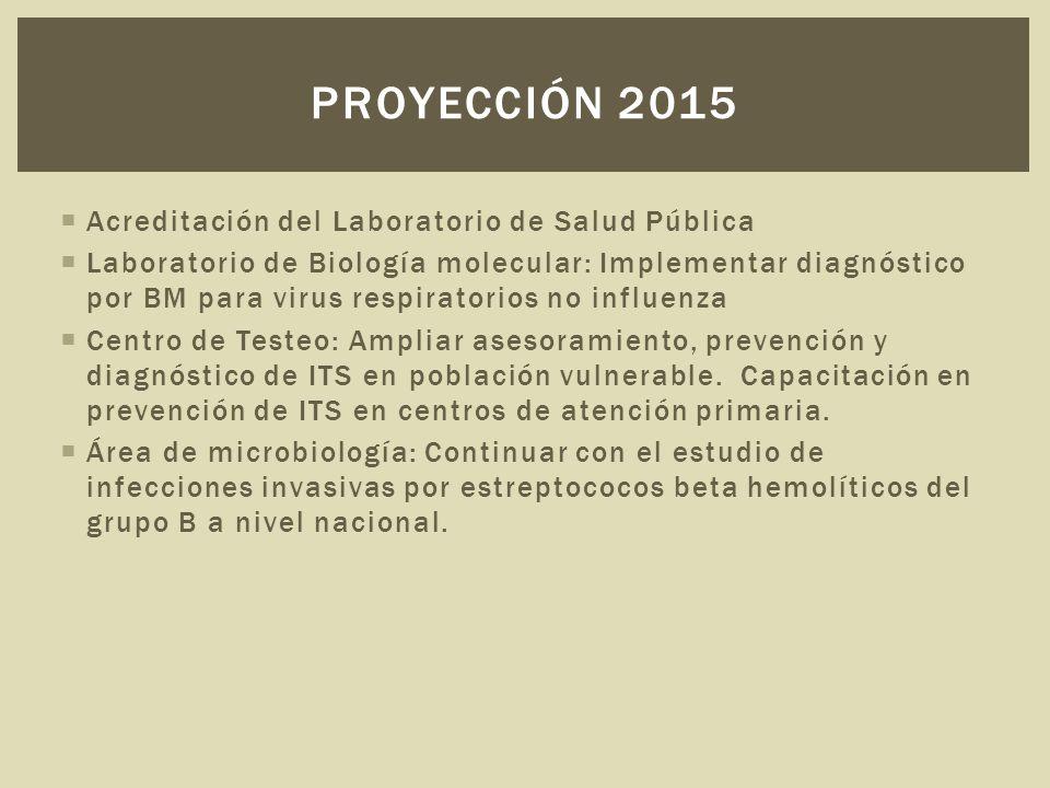  Acreditación del Laboratorio de Salud Pública  Laboratorio de Biología molecular: Implementar diagnóstico por BM para virus respiratorios no influenza  Centro de Testeo: Ampliar asesoramiento, prevención y diagnóstico de ITS en población vulnerable.