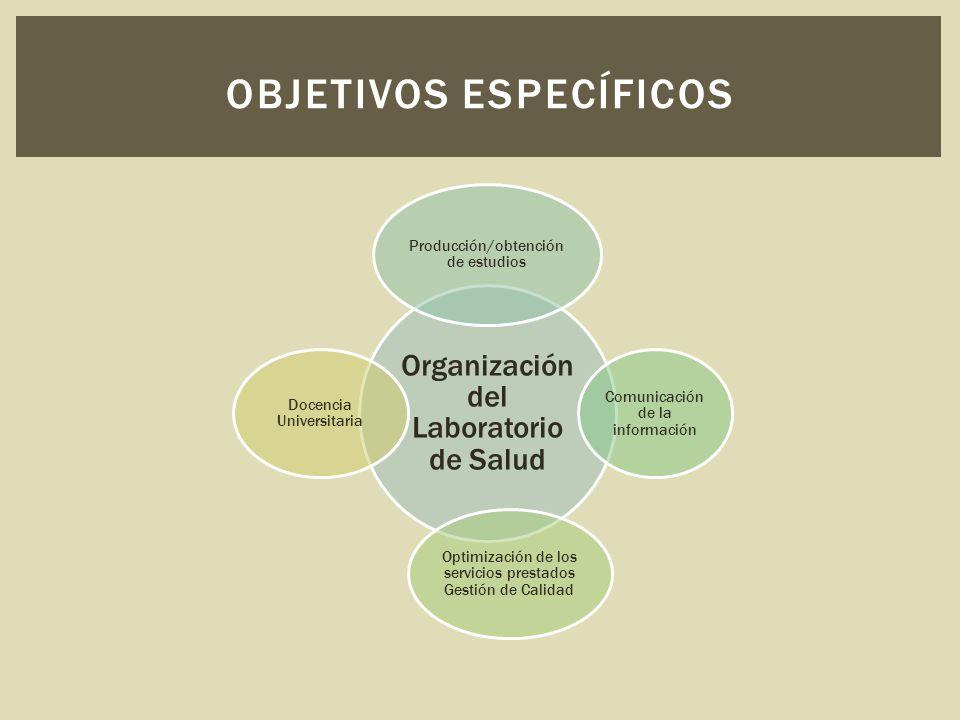 Organización del Laboratorio de Salud Producción/obtención de estudios Comunicación de la información Optimización de los servicios prestados Gestión de Calidad Docencia Universitaria OBJETIVOS ESPECÍFICOS