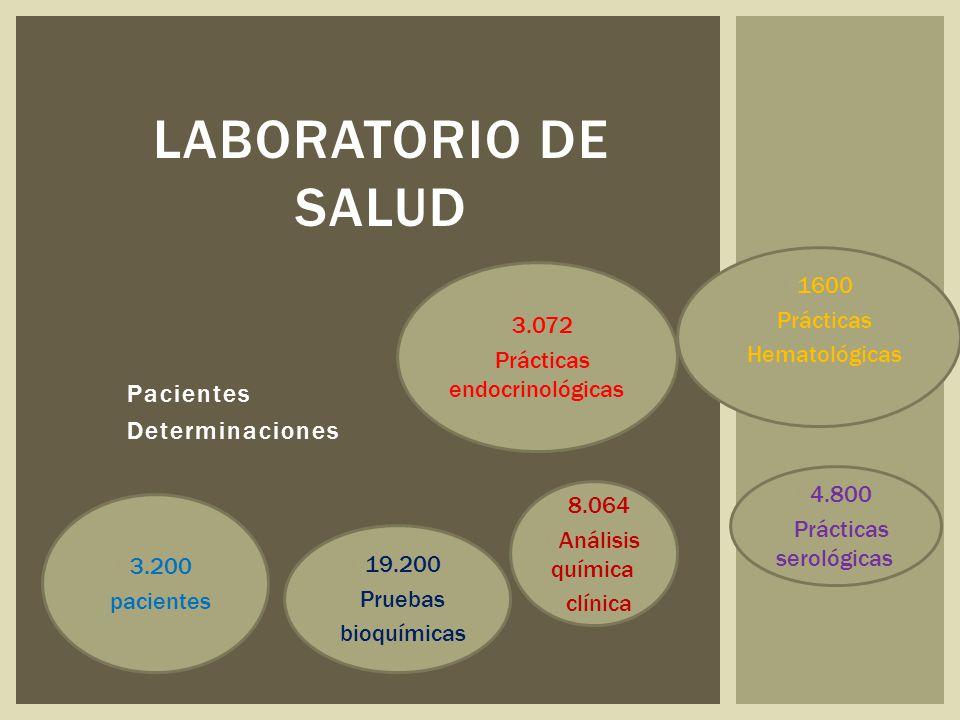 Pacientes Determinaciones LABORATORIO DE SALUD  3.200  pacientes  19.200  Pruebas  bioquímicas  8.064  Análisis química  clínica  4.800  Prácticas serológicas  3.072  Prácticas endocrinológicas  1600  Prácticas  Hematológicas
