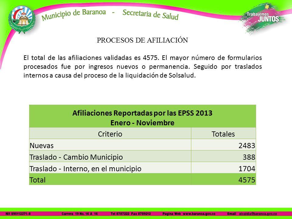 PROCESOS DE AFILIACIÓN El total de las afiliaciones validadas es 4575.