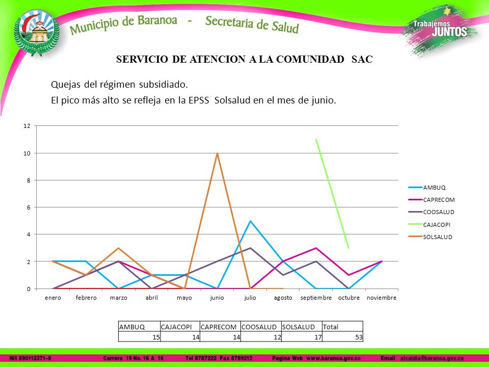 SERVICIO DE ATENCION A LA COMUNIDAD SAC Quejas del régimen subsidiado.