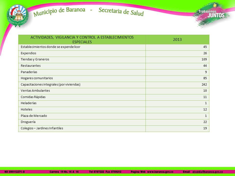 Ventas Ambulantes10 Comidas Rápidas11 Heladerías1 Hoteles12 Plaza de Mercado1 Droguería22 Colegios – Jardines Infantiles19 ACTIVIDADES, VIGILANCIA Y CONTROL A ESTABLECIMIENTOS ESPECIALES 2013 Establecimientos donde se expende licor45 Expendios26 Tiendas y Graneros109 Restaurantes44 Panaderías9 Hogares comunitarios85 Capacitaciones integrales (por viviendas)242