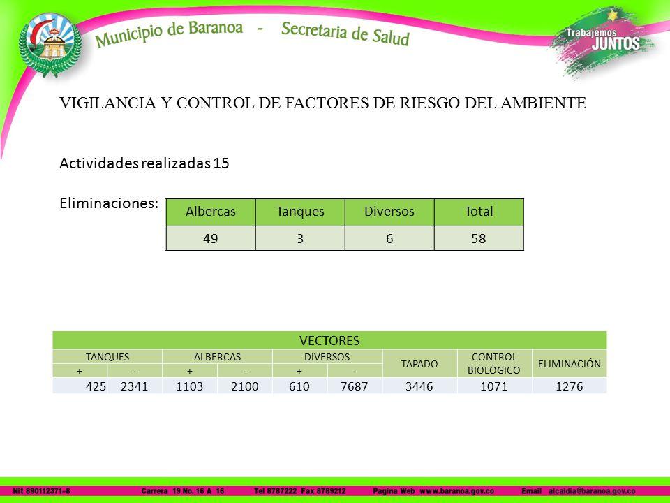 VIGILANCIA Y CONTROL DE FACTORES DE RIESGO DEL AMBIENTE Actividades realizadas 15 Eliminaciones: AlbercasTanquesDiversosTotal 493658 VECTORES TANQUESALBERCASDIVERSOS TAPADO CONTROL BIOLÓGICO ELIMINACIÓN +-+-+- 4252341110321006107687344610711276