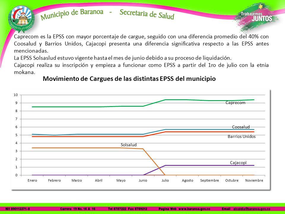 Caprecom es la EPSS con mayor porcentaje de cargue, seguido con una diferencia promedio del 40% con Coosalud y Barrios Unidos, Cajacopi presenta una diferencia significativa respecto a las EPSS antes mencionadas.