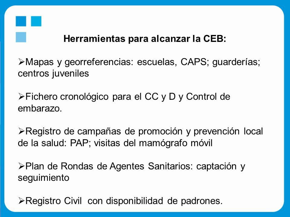 Herramientas para alcanzar la CEB:  Mapas y georreferencias: escuelas, CAPS; guarderías; centros juveniles  Fichero cronológico para el CC y D y Control de embarazo.