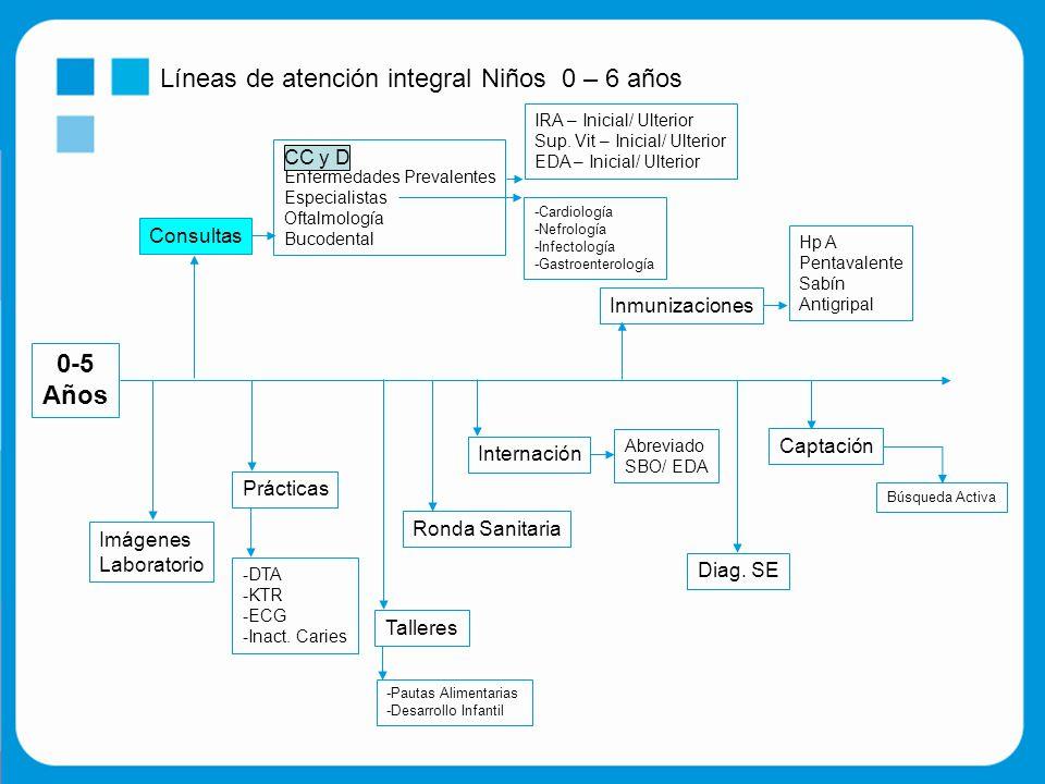Líneas de atención integral Niños 0 – 6 años 0-5 Años Consultas CC y D Enfermedades Prevalentes Especialistas Oftalmología Bucodental IRA – Inicial/ Ulterior Sup.