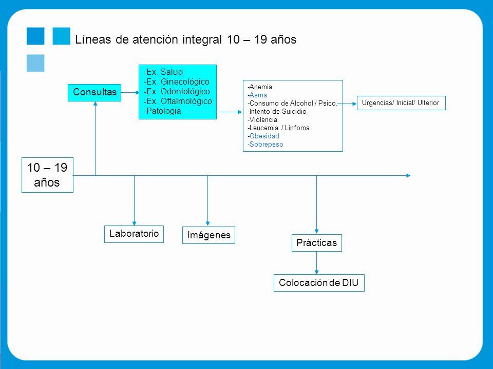 Líneas de atención integral 10 – 19 años 10 – 19 años Consultas -Ex.