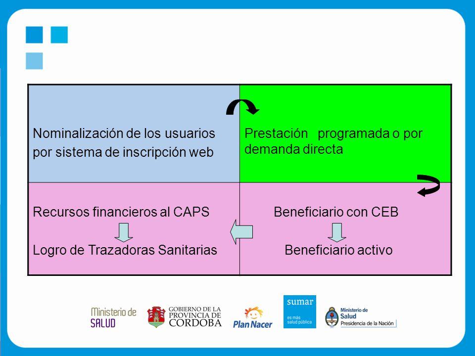 Nominalización de los usuarios por sistema de inscripción web Prestación programada o por demanda directa Recursos financieros al CAPS Logro de Trazadoras Sanitarias Beneficiario con CEB Beneficiario activo
