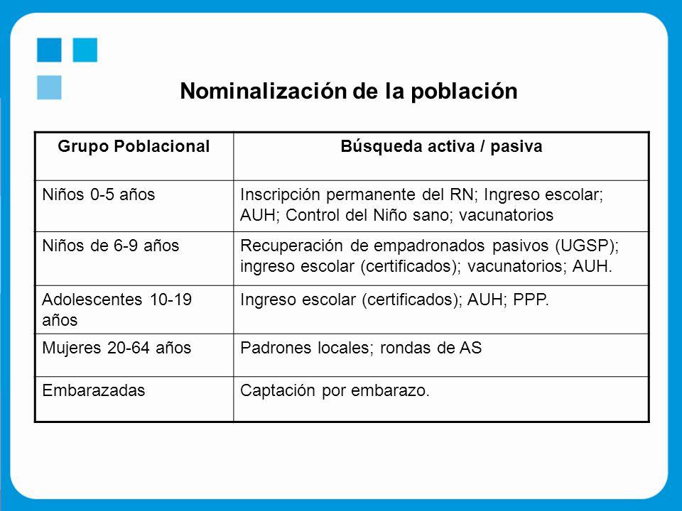Nominalización de la población Grupo PoblacionalBúsqueda activa / pasiva Niños 0-5 añosInscripción permanente del RN; Ingreso escolar; AUH; Control del Niño sano; vacunatorios Niños de 6-9 añosRecuperación de empadronados pasivos (UGSP); ingreso escolar (certificados); vacunatorios; AUH.