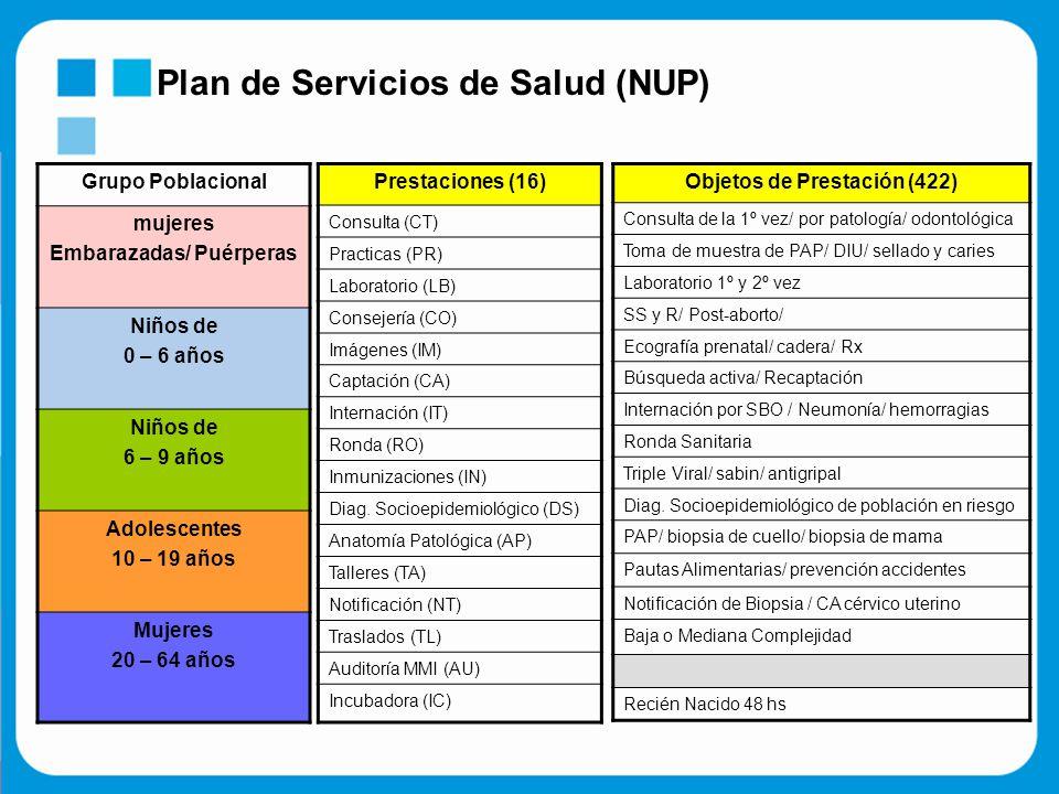 Plan de Servicios de Salud (NUP) Grupo Poblacional mujeres Embarazadas/ Puérperas Niños de 0 – 6 años Niños de 6 – 9 años Adolescentes 10 – 19 años Mujeres 20 – 64 años Prestaciones (16) Consulta (CT) Practicas (PR) Laboratorio (LB) Consejería (CO) Imágenes (IM) Captación (CA) Internación (IT) Ronda (RO) Inmunizaciones (IN) Diag.