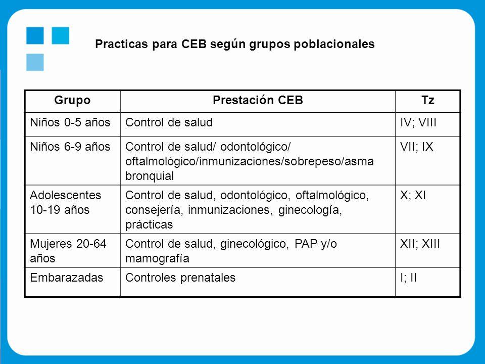 GrupoPrestación CEBTz Niños 0-5 añosControl de saludIV; VIII Niños 6-9 añosControl de salud/ odontológico/ oftalmológico/inmunizaciones/sobrepeso/asma bronquial VII; IX Adolescentes 10-19 años Control de salud, odontológico, oftalmológico, consejería, inmunizaciones, ginecología, prácticas X; XI Mujeres 20-64 años Control de salud, ginecológico, PAP y/o mamografía XII; XIII EmbarazadasControles prenatalesI; II Practicas para CEB según grupos poblacionales