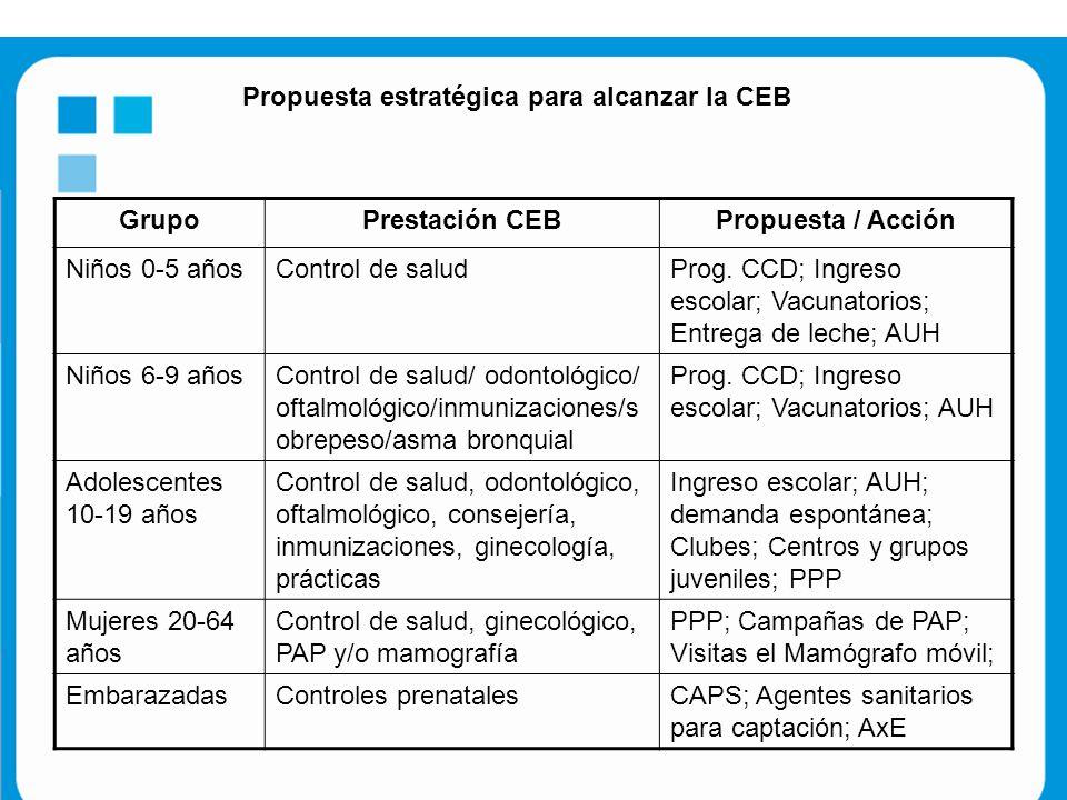 GrupoPrestación CEBPropuesta / Acción Niños 0-5 añosControl de saludProg.