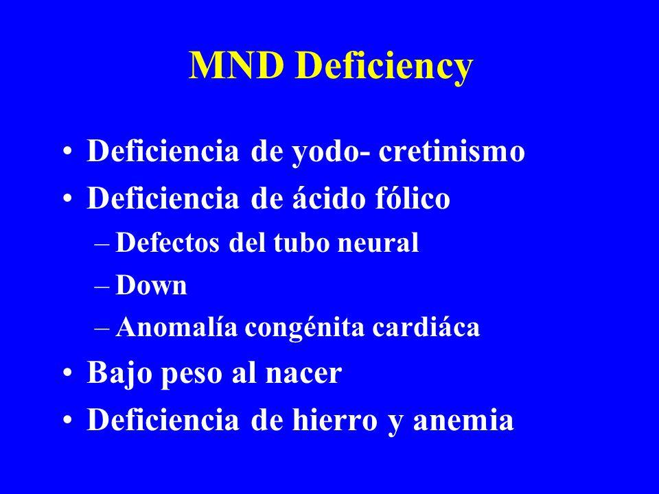 MND Deficiency Deficiencia de yodo- cretinismo Deficiencia de ácido fólico –Defectos del tubo neural –Down –Anomalía congénita cardiáca Bajo peso al nacer Deficiencia de hierro y anemia
