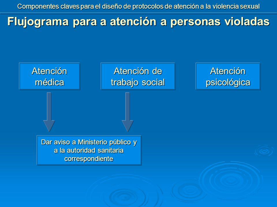 Flujograma para a atención a personas violadas Atención médica Dar aviso a Ministerio público y a la autoridad sanitaria correspondiente Atención de trabajo social Atención psicológica Componentes claves para el diseño de protocolos de atención a la violencia sexual