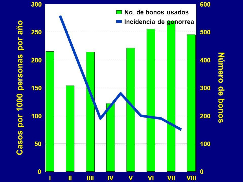IIIIIIIIVVVIVIIVIII 0 50 100 150 200 250 300 Casos por 1000 personas por año 0 100 200 300 400 500 600 Número de bonos Incidencia de gonorrea No.