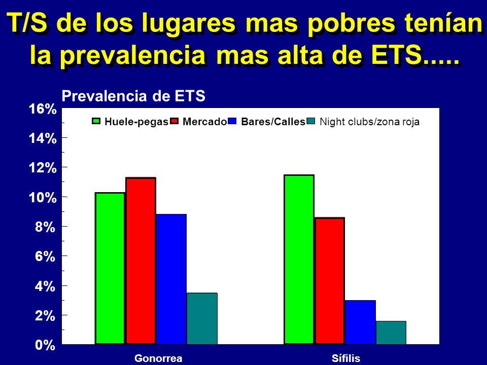 T/S de los lugares mas pobres tenían la prevalencia mas alta de ETS.....