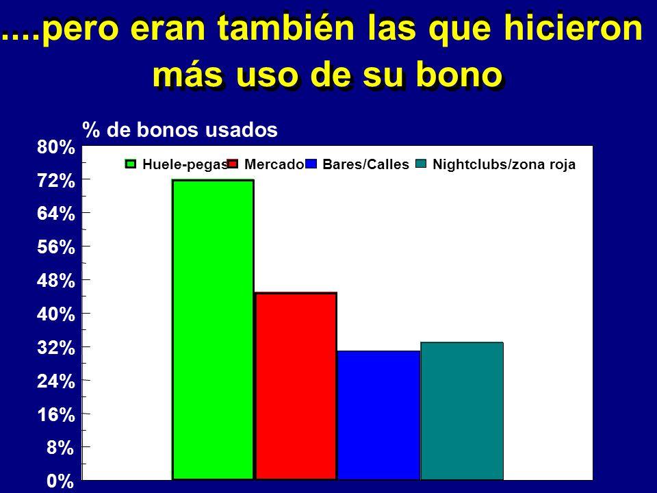 ....pero eran también las que hicieron mas uso de su bono....pero eran también las que hicieron más uso de su bono 0% 8% 16% 24% 32% 40% 48% 56% 64% 72% 80% % de bonos usados Huele-pegas Mercado Bares/Calles Nightclubs/zona roja