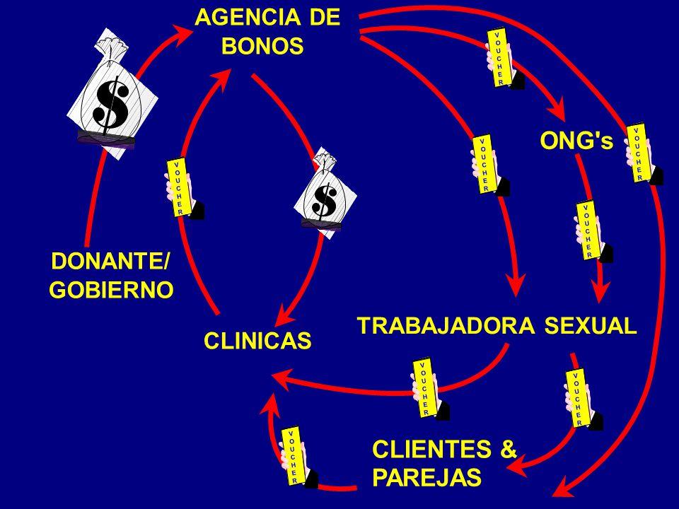 TRABAJADORA SEXUAL CLINICAS AGENCIA DE BONOS DONANTE/ GOBIERNO V O U C H E R V O U C H E R CLIENTES & PAREJAS V O U C H E R V O U C H E R V O U C H E R