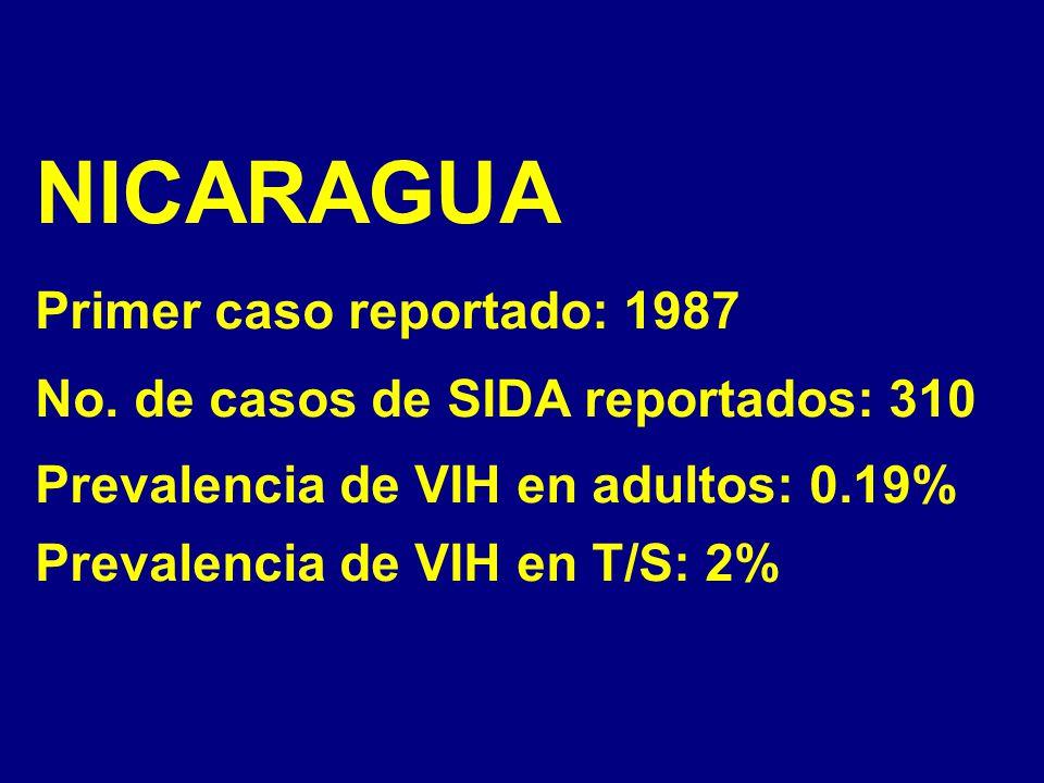 NICARAGUA Primer caso reportado: 1987 No.