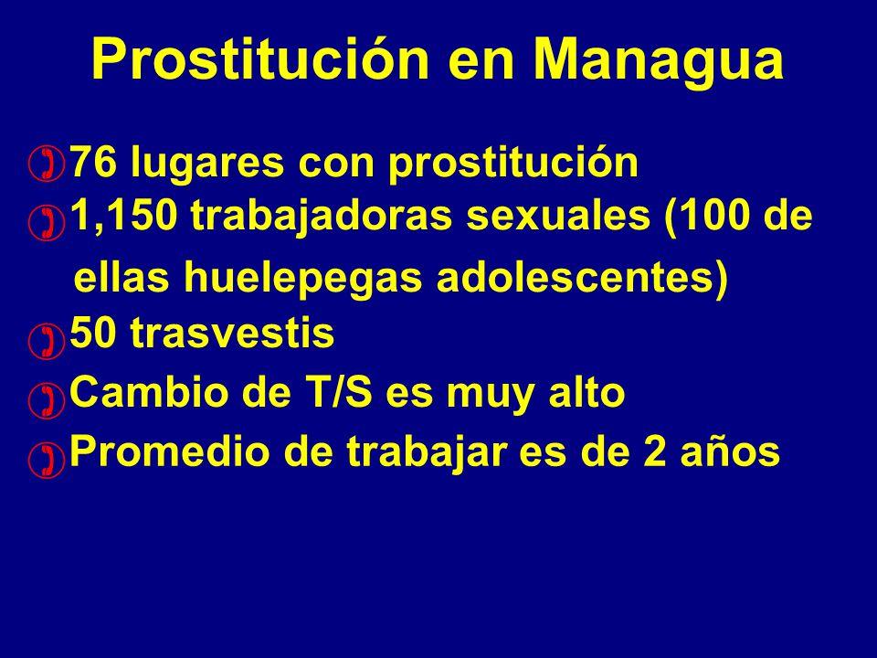 Prostitución en Managua 76 lugares con prostitución 1,150 trabajadoras sexuales (100 de ellas huelepegas adolescentes) 50 trasvestis Cambio de T/S es muy alto Promedio de trabajar es de 2 años ) ) ) ) )