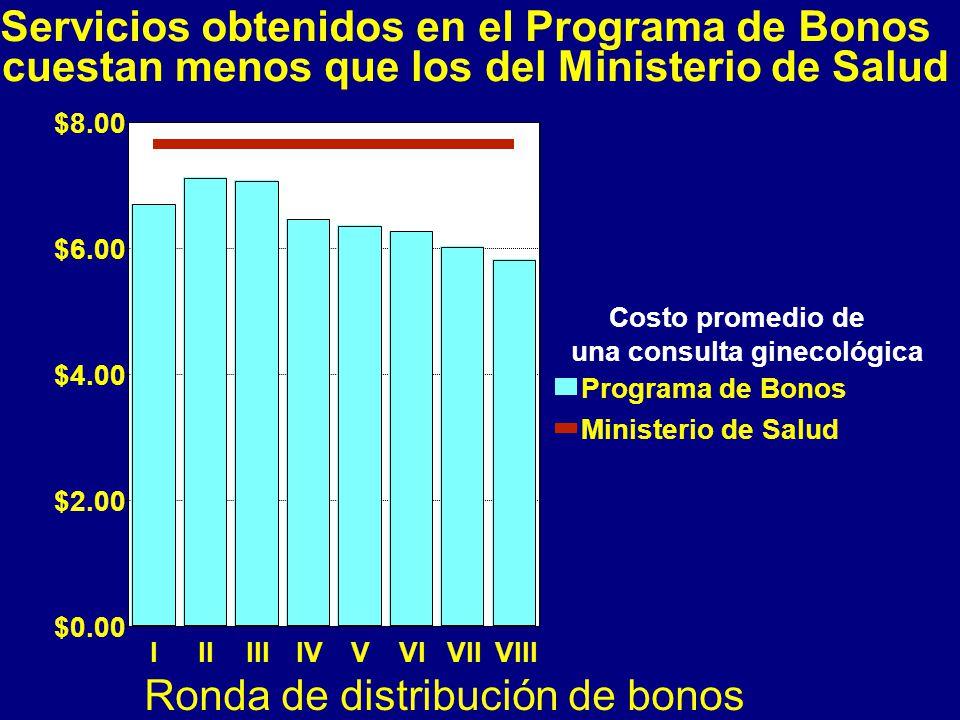 Servicios obtenidos en el Programa de Bonos cuestan menos que los del Ministerio de Salud IIIIIIIVVVIVIIVIII Ronda de distribución de bonos $0.00 $2.00 $4.00 $6.00 $8.00 Costo promedio de una consulta ginecológica Programa de Bonos Ministerio de Salud