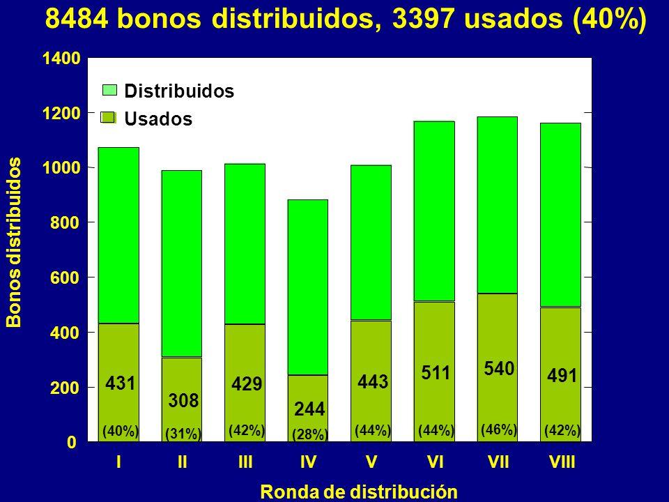8484 bonos distribuidos, 3397 usados (40%) 431 308 429 244 443 511 540 491 (40%) (31%) (42%) (28%) (44%) (46%) (42%) IIIIIIIVVVIVIIVIII Ronda de distribución 0 200 400 600 800 1000 1200 1400 Bonos distribuidos Usados Distribuidos