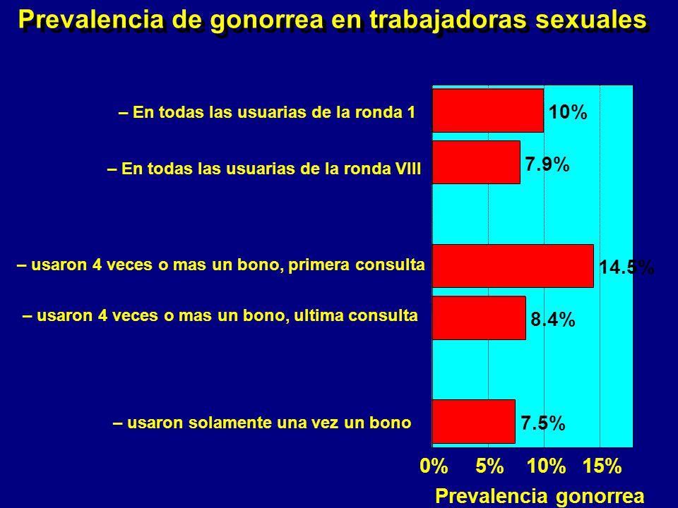 Prevalencia de gonorrea en trabajadoras sexuales 10% 7.9% 14.5% 8.4% 7.5% – En todas las usuarias de la ronda 1 – En todas las usuarias de la ronda VIII – usaron 4 veces o mas un bono, primera consulta – usaron 4 veces o mas un bono, ultima consulta – usaron solamente una vez un bono 0%5%10%15% Prevalencia gonorrea