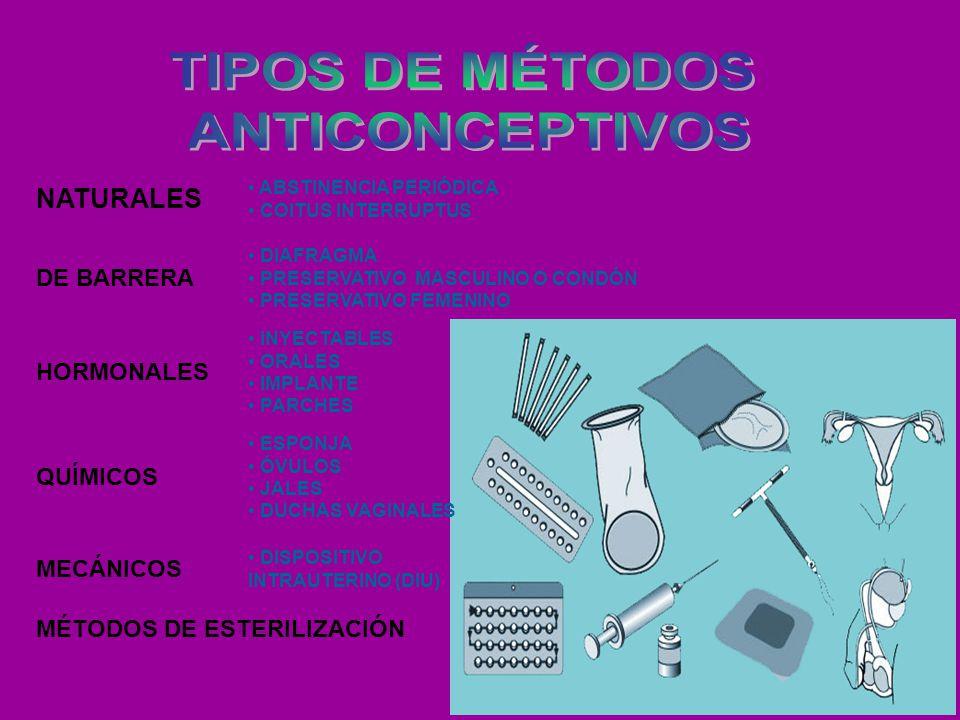 ABSTINENCIA PERIÓDICA COITUS INTERRUPTUS DIAFRAGMA PRESERVATIVO MASCULINO O CONDÓN PRESERVATIVO FEMENINO INYECTABLES ORALES IMPLANTE PARCHES ESPONJA ÓVULOS JALES DUCHAS VAGINALES DISPOSITIVO INTRAUTERINO (DIU) NATURALES DE BARRERA HORMONALES QUÍMICOS MECÁNICOS MÉTODOS DE ESTERILIZACIÓN