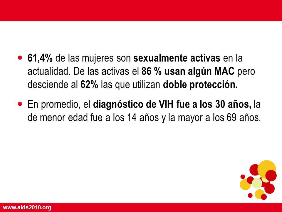 www.aids2010.org 61,4% de las mujeres son sexualmente activas en la actualidad.