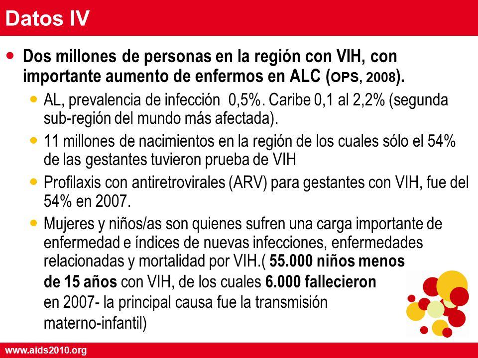www.aids2010.org Datos IV Dos millones de personas en la región con VIH, con importante aumento de enfermos en ALC ( OPS, 2008 ).