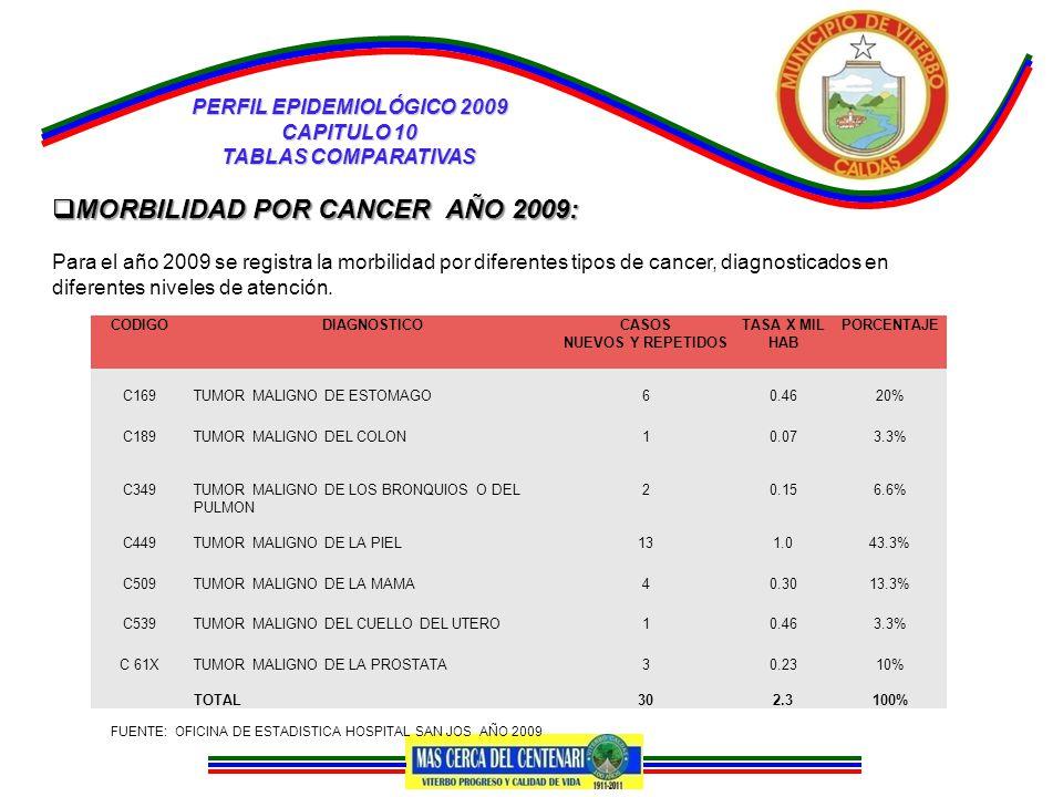 PERFIL EPIDEMIOLÓGICO 2009 CAPITULO 10 TABLAS COMPARATIVAS  MORBILIDAD POR CANCER AÑO 2009: Para el año 2009 se registra la morbilidad por diferentes tipos de cancer, diagnosticados en diferentes niveles de atención.