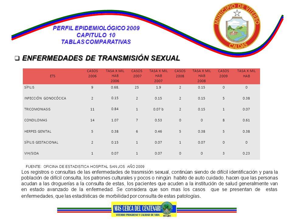 PERFIL EPIDEMIOLÓGICO 2009 CAPITULO 10 TABLAS COMPARATIVAS ENFERMEDADES DE TRANSMISIÓN SEXUAL  ENFERMEDADES DE TRANSMISIÓN SEXUAL ETS CASOS 2006 TASA X MIL HAB 2006 CASOS 2007 TASA X MIL HAB 2007 CASOS 2008 TASA X MIL HAB 2008 CASOS 2009 TASA X MIL HAB SÍFILIS90.68.251.920.1500 INFECCIÓN GONOCÓCICA20.152 2 50.38 TRICOMONIASIS110.84 10.07 b20.1510.07 CONDILOMAS141.0770.530080.61 HERPES GENITAL50.3860.4650.385 SÍFILIS GESTACIONAL20.1510.071 00 VIH/SIDA10.071 0030.23 Los registros o consultas de las enfermedades de trasmisión sexual, continúan siendo de difícil identificación y para la población de difícil consulta, los patrones culturales y pocos o ningún habito de auto cuidado, hacen que las personas acudan a las droguerías a la consulta de estas, los pacientes que acuden a la institución de salud generalmente van en estado avanzado de la enfermedad.