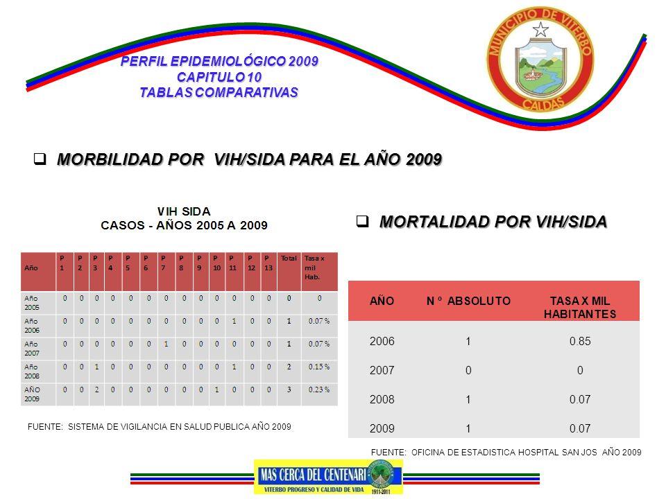 PERFIL EPIDEMIOLÓGICO 2009 CAPITULO 10 TABLAS COMPARATIVAS FUENTE: OFICINA DE ESTADISTICA HOSPITAL SAN JOS AÑO 2009 MORTALIDAD POR VIH/SIDA  MORTALIDAD POR VIH/SIDA AÑON º ABSOLUTOTASA X MIL HABITANTES 200610.85 200700 200810.07 200910.07 FUENTE: OFICINA DE ESTADISTICA HOSPITAL SAN JOS AÑO 2009 MORBILIDAD POR VIH/SIDA PARA EL AÑO 2009  MORBILIDAD POR VIH/SIDA PARA EL AÑO 2009 FUENTE: SISTEMA DE VIGILANCIA EN SALUD PUBLICA AÑO 2009