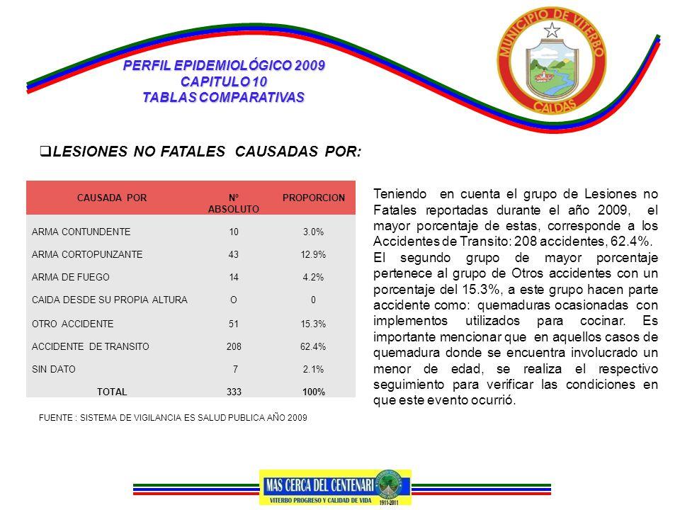 PERFIL EPIDEMIOLÓGICO 2009 CAPITULO 10 TABLAS COMPARATIVAS  LESIONES NO FATALES CAUSADAS POR: CAUSADA PORNº ABSOLUTO PROPORCION ARMA CONTUNDENTE103.0% ARMA CORTOPUNZANTE4312.9% ARMA DE FUEGO144.2% CAIDA DESDE SU PROPIA ALTURAO0 OTRO ACCIDENTE5115.3% ACCIDENTE DE TRANSITO20862.4% SIN DATO 72.1% TOTAL333100% FUENTE : SISTEMA DE VIGILANCIA ES SALUD PUBLICA AÑO 2009 Teniendo en cuenta el grupo de Lesiones no Fatales reportadas durante el año 2009, el mayor porcentaje de estas, corresponde a los Accidentes de Transito: 208 accidentes, 62.4%.
