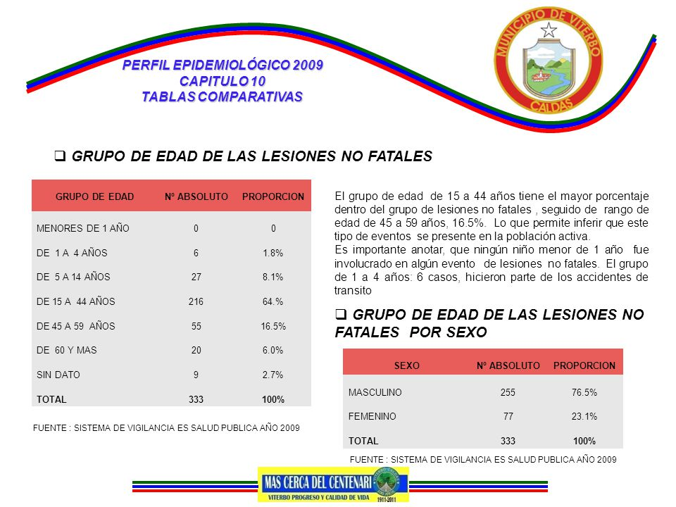 PERFIL EPIDEMIOLÓGICO 2009 CAPITULO 10 TABLAS COMPARATIVAS  GRUPO DE EDAD DE LAS LESIONES NO FATALES GRUPO DE EDADNº ABSOLUTOPROPORCION MENORES DE 1 AÑO00 DE 1 A 4 AÑOS61.8% DE 5 A 14 AÑOS278.1% DE 15 A 44 AÑOS21664.% DE 45 A 59 AÑOS5516.5% DE 60 Y MAS206.0% SIN DATO92.7% TOTAL333100% FUENTE : SISTEMA DE VIGILANCIA ES SALUD PUBLICA AÑO 2009 El grupo de edad de 15 a 44 años tiene el mayor porcentaje dentro del grupo de lesiones no fatales, seguido de rango de edad de 45 a 59 años, 16.5%.