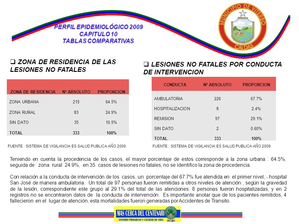 PERFIL EPIDEMIOLÓGICO 2009 CAPITULO 10 TABLAS COMPARATIVAS  ZONA DE RESIDENCIA DE LAS LESIONES NO FATALES ZONA DE RESIDENCIANº ABSOLUTOPROPORCION ZONA URBANA21564.5% ZONA RURAL8324.9% SIN DATO3510.5% TOTAL333100% CONDUCTANº ABSOLUTOPROPORCION AMBULATORIA22667.7% HOSPITALIZACION82.4% REMISION9729.1% SIN DATO20.60% TOTAL333100%  LESIONES NO FATALES POR CONDUCTA DE INTERVENCION FUENTE : SISTEMA DE VIGILANCIA ES SALUD PUBLICA AÑO 2009 Teniendo en cuenta la procedencia de los casos, el mayor porcentaje de estos corresponde a la zona urbana : 64.5%, seguida de zona rural: 24.9%, en 35 casos de lesiones no fatales, no se identifico la zona de procedencia.