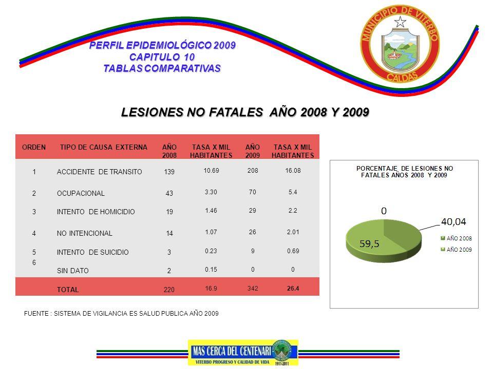 PERFIL EPIDEMIOLÓGICO 2009 CAPITULO 10 TABLAS COMPARATIVAS LESIONES NO FATALES AÑO 2008 Y 2009 ORDENTIPO DE CAUSA EXTERNAAÑO 2008 TASA X MIL HABITANTES AÑO 2009 TASA X MIL HABITANTES 1ACCIDENTE DE TRANSITO139 10.6920816.08 2OCUPACIONAL43 3.30705.4 3INTENTO DE HOMICIDIO19 1.46292.2 4NO INTENCIONAL14 1.07262.01 5INTENTO DE SUICIDIO3 0.2390.69 6 SIN DATO2 0.1500 TOTAL220 16.934226.4 FUENTE : SISTEMA DE VIGILANCIA ES SALUD PUBLICA AÑO 2009