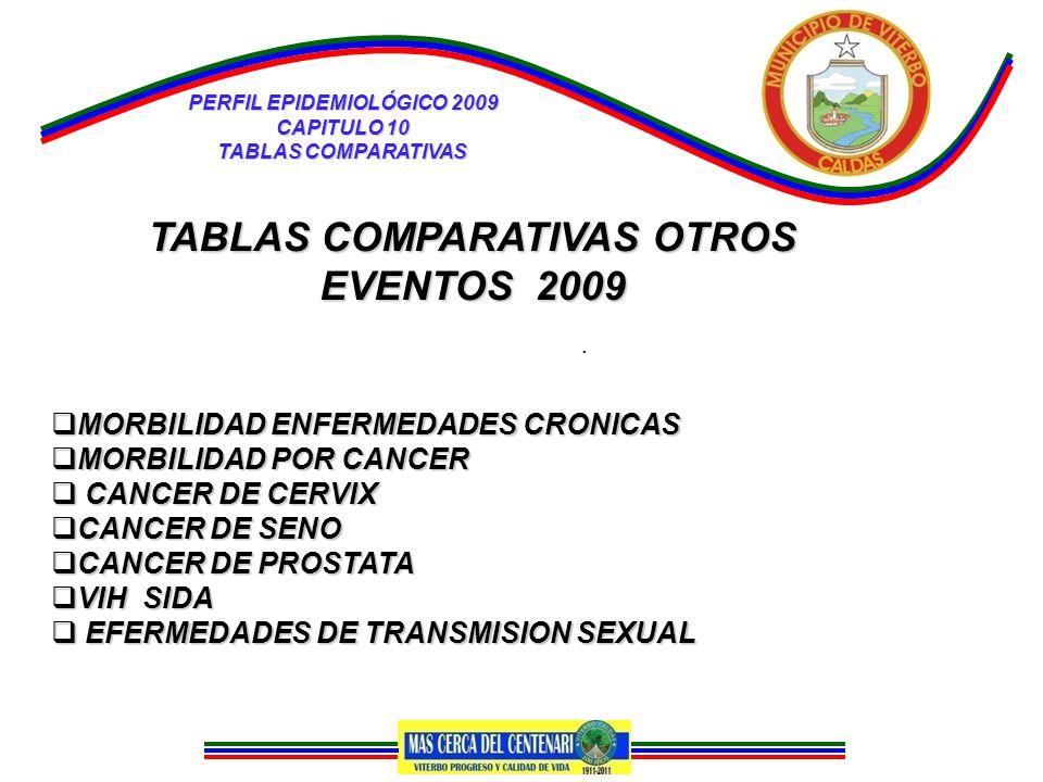 PERFIL EPIDEMIOLÓGICO 2009 CAPITULO 10 TABLAS COMPARATIVAS.